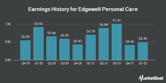 Earnings History for Edgewell Personal Care (NYSE:EPC)