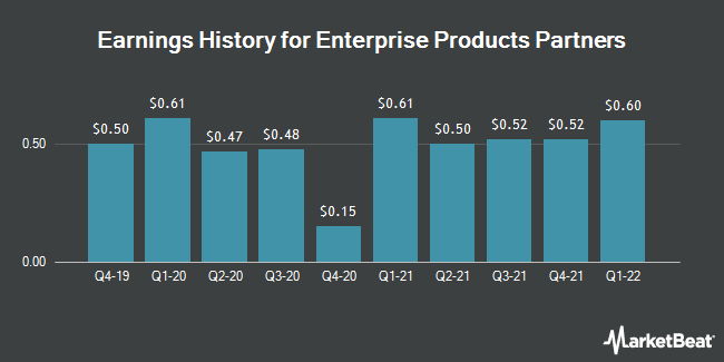 Earnings History for Enterprise Products Partners (NYSE:EPD)