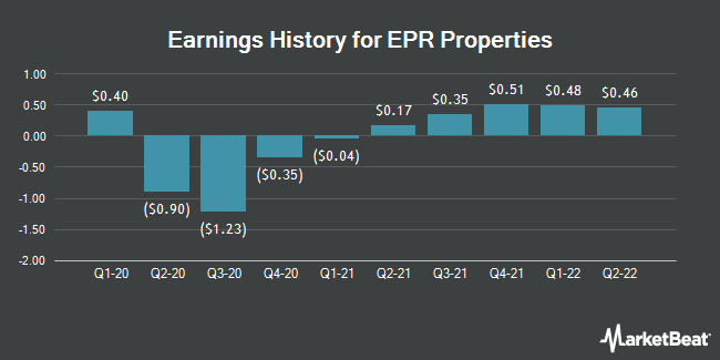 Earnings History for EPR Properties (NYSE:EPR)