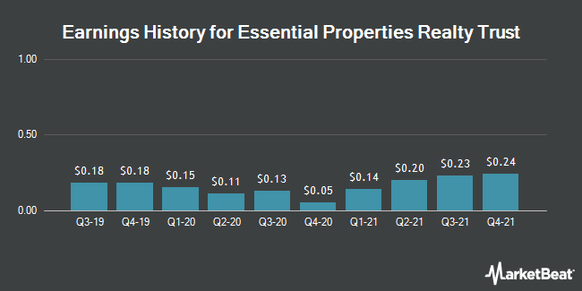 Earnings History for Essential Properties Realty Trust (NYSE:EPRT)