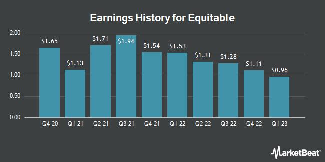 Earnings History for AXA Equitable (NYSE:EQH)