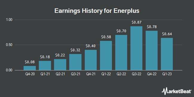 Earnings History for Enerplus (NYSE:ERF)
