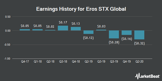 Earnings History for Eros International (NYSE:EROS)