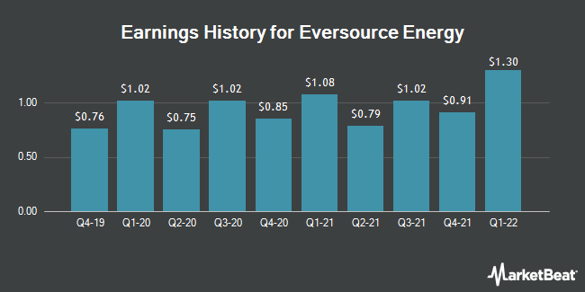 Earnings History for Eversource Energy (NYSE:ES)