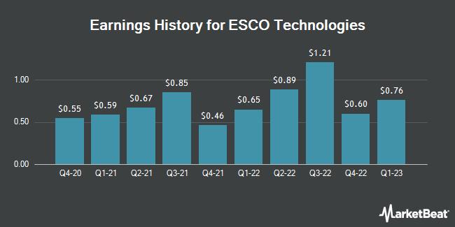 Earnings History for ESCO Technologies (NYSE:ESE)