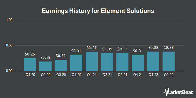 Earnings History for Element Solutions (NYSE:ESI)