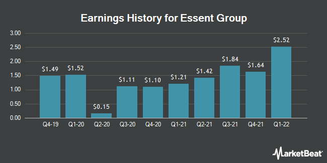 Earnings History for Essent Group (NYSE:ESNT)