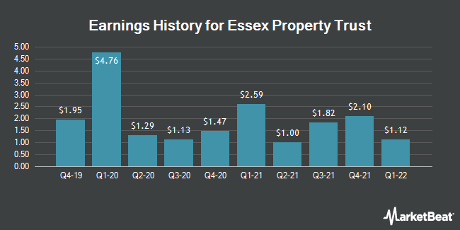Earnings History for Essex Property Trust (NYSE:ESS)