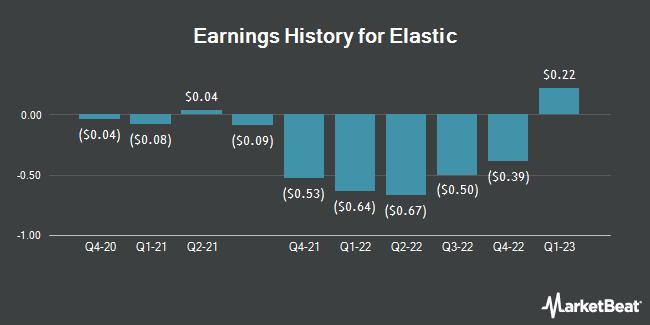 Earnings History for Elastic (NYSE:ESTC)