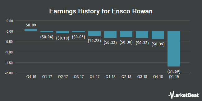 Earnings History for Ensco (NYSE:ESV)
