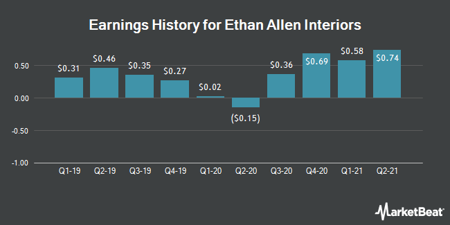 Earnings History for Ethan Allen Interiors (NYSE:ETH)
