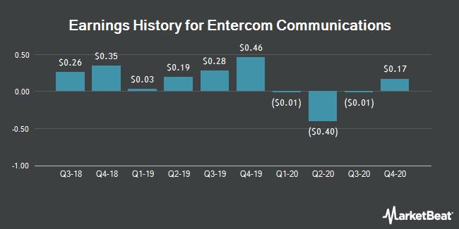 Earnings History for Entercom Communications (NYSE:ETM)