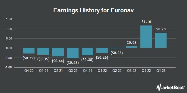 Earnings History for Euronav (NYSE:EURN)