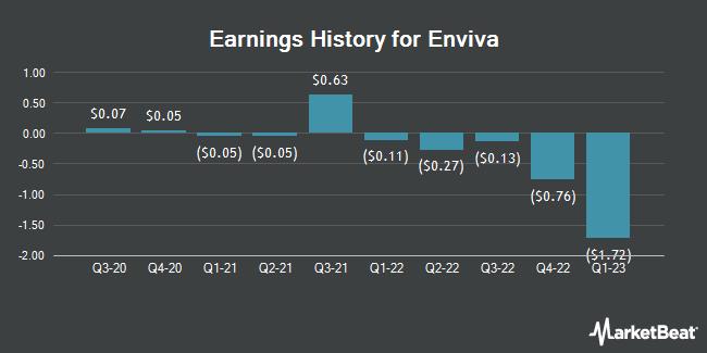 Earnings History for Enviva Partners (NYSE:EVA)