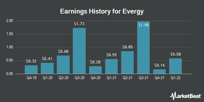 Earnings History for Evergy (NYSE:EVRG)