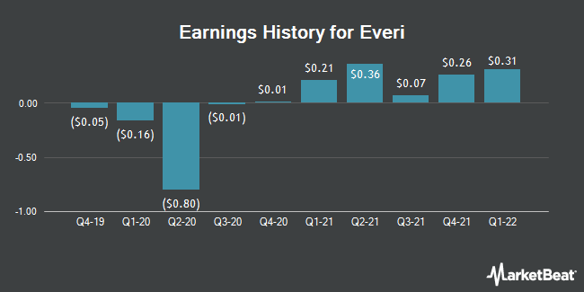 Earnings History for Everi (NYSE:EVRI)