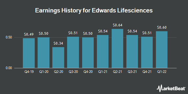 Earnings History for Edwards Lifesciences (NYSE:EW)