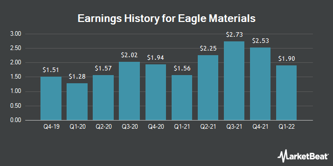 Earnings History for Eagle Materials (NYSE:EXP)