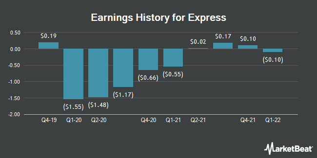 Earnings History for Express (NYSE:EXPR)