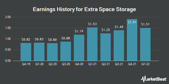 Earnings History for Extra Space Storage (NYSE:EXR)