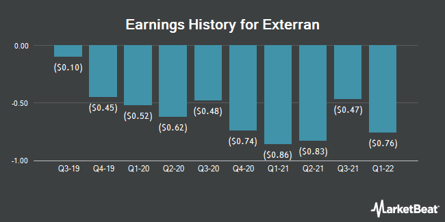 Earnings History for Exterran (NYSE:EXTN)