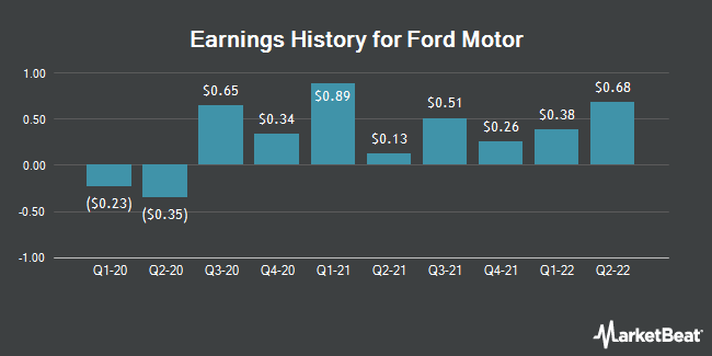 Earnings History for Ford Motor (NYSE:F)
