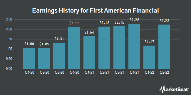Earnings History for First American Financial (NYSE:FAF)