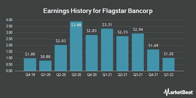 Earnings History for Flagstar Bancorp (NYSE:FBC)