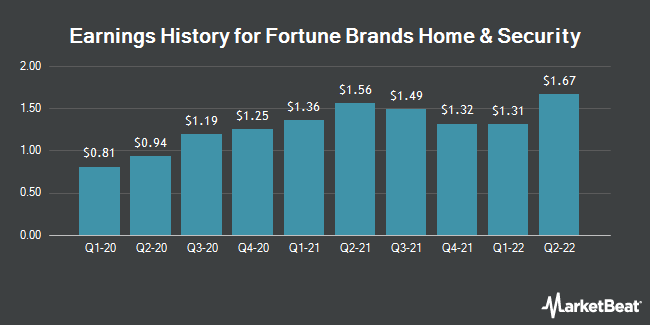 Earnings History for Fortune Brands Home & Security (NYSE:FBHS)