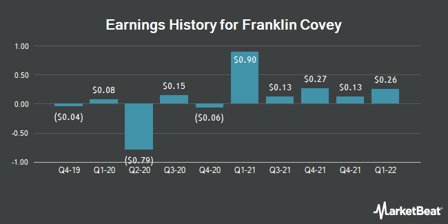 Earnings History for Franklin Covey (NYSE:FC)