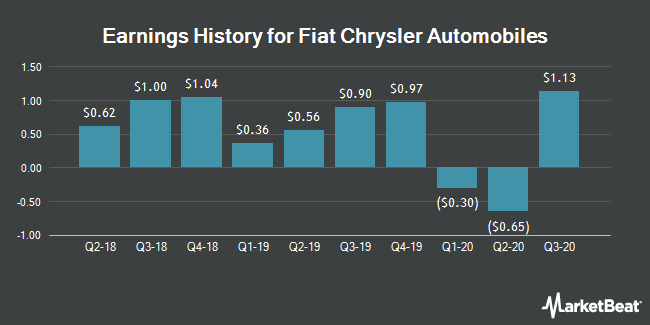 Earnings History for Fiat Chrysler Automobiles (NYSE:FCAU)