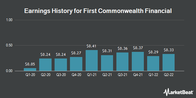 Earnings History for First Commonwealth Financial (NYSE:FCF)