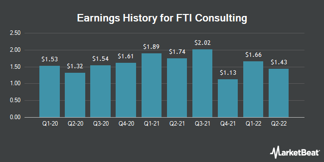 Earnings History for FTI Consulting (NYSE:FCN)