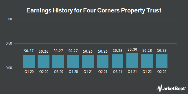 Earnings History for Four Corners Property Trust (NYSE:FCPT)