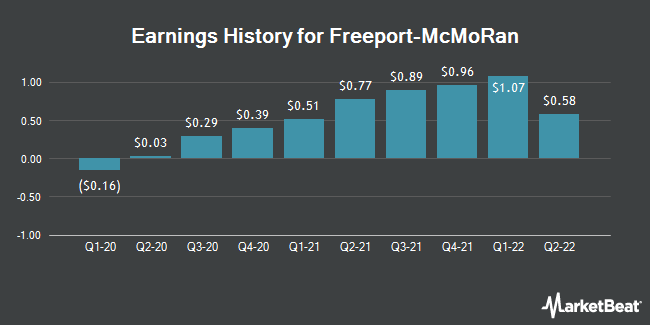 Earnings History for Freeport-McMoRan (NYSE:FCX)
