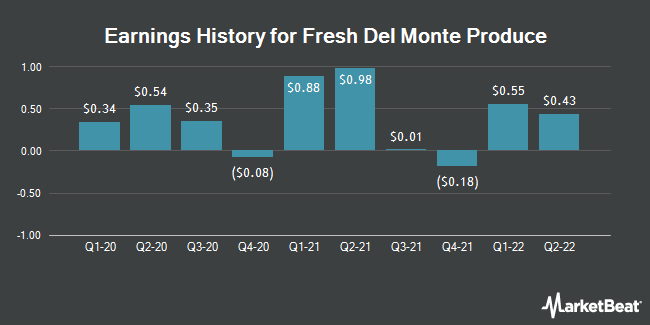 Earnings History for Fresh Del Monte Produce (NYSE:FDP)