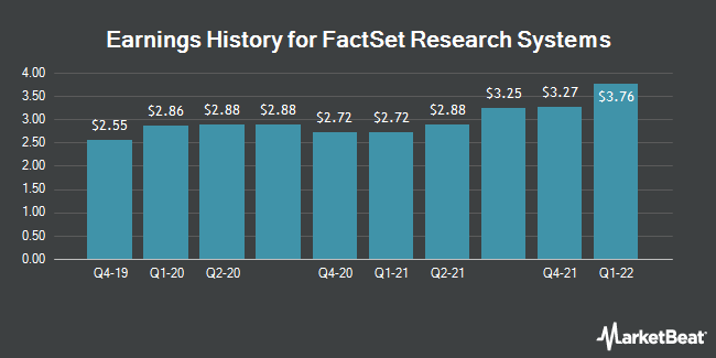 Earnings History for FactSet Research Systems (NYSE:FDS)