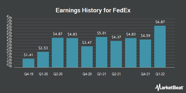 Earnings History for FedEx (NYSE:FDX)