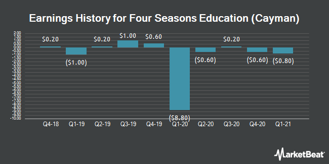 Earnings History for Four Seasons Education (Cayman) (NYSE:FEDU)