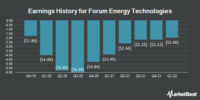 Earnings History for Forum Energy Technologies (NYSE:FET)