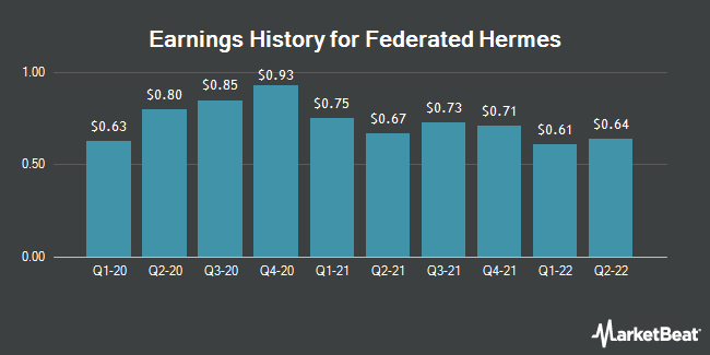 Earnings History for Federated Hermes (NYSE:FHI)