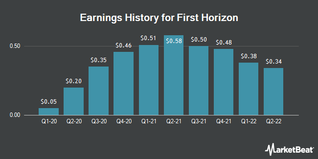 Earnings History for First Horizon (NYSE:FHN)