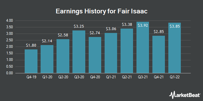 Earnings History for Fair Isaac (NYSE:FICO)