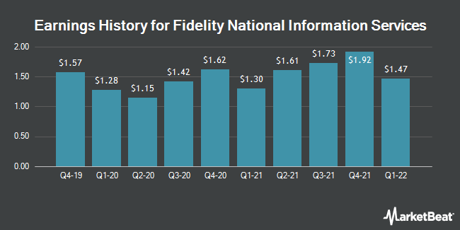 Earnings History for Fidelity National Information Servcs (NYSE:FIS)