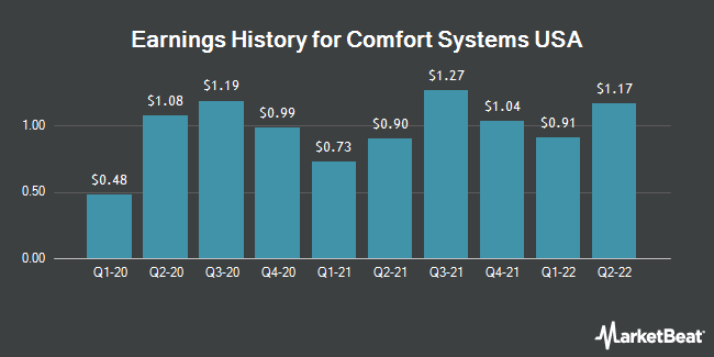 Earnings History for Comfort Systems USA (NYSE:FIX)