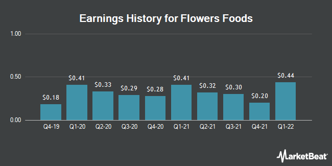Earnings History for Flowers Foods (NYSE:FLO)