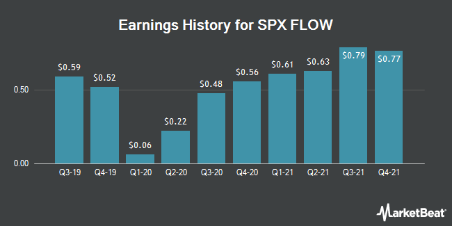 Earnings History for SPX Flow (NYSE:FLOW)