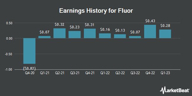Earnings History for Fluor (NYSE:FLR)