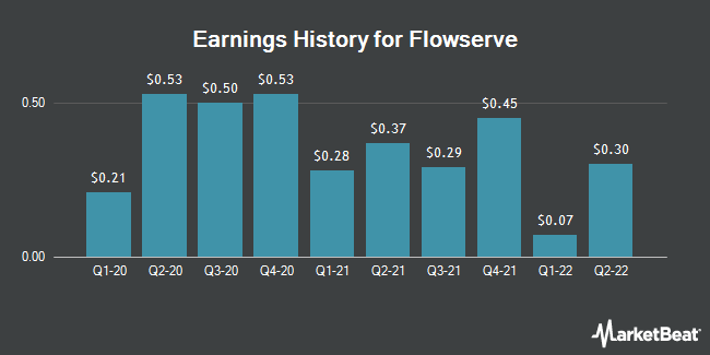 Earnings History for Flowserve (NYSE:FLS)