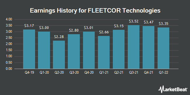 Earnings History for FLEETCOR Technologies (NYSE:FLT)